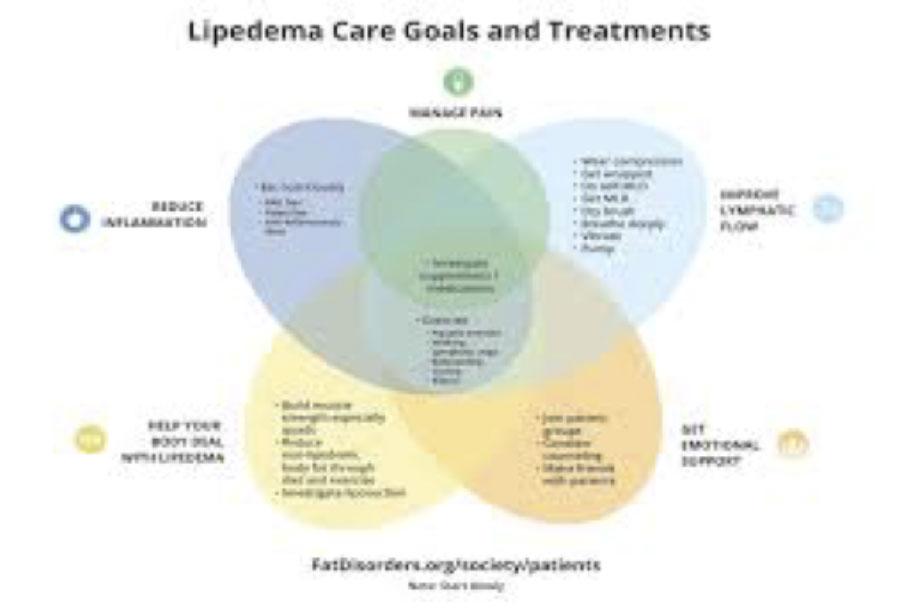 Lipedema Care Goals